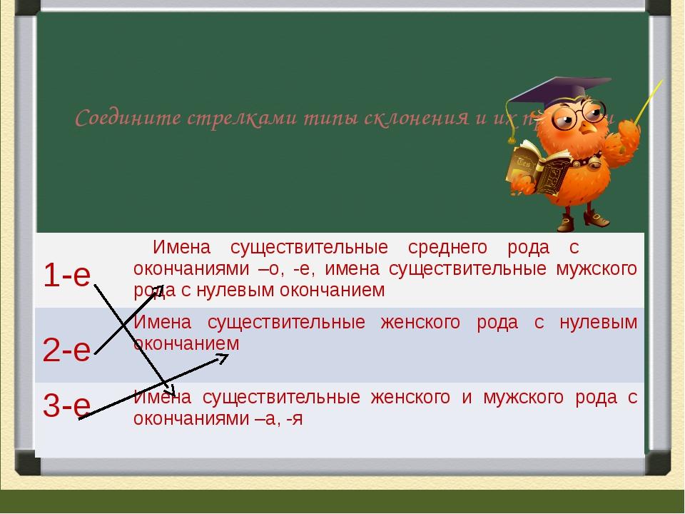 Соедините стрелками типы склонения и их признаки 1-е Имена существительные с...
