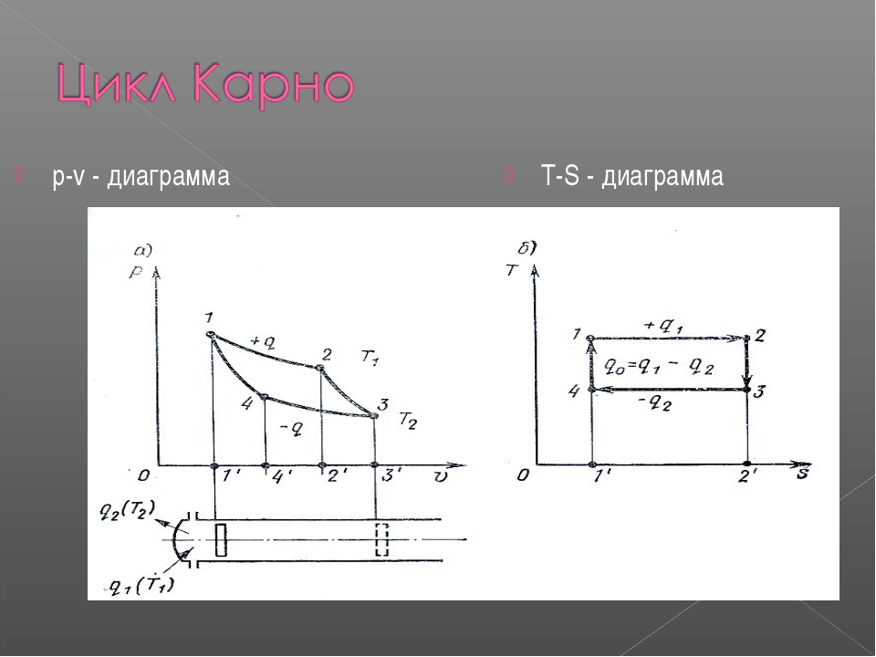 р-v - диаграмма T-S - диаграмма