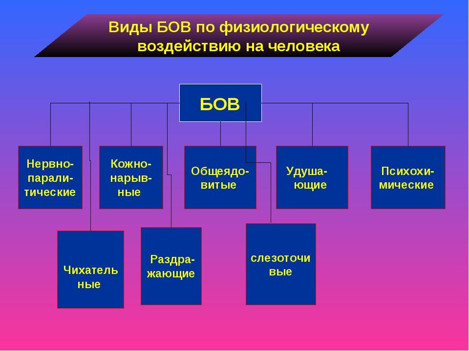 Виды БОВ по физиологическому воздействию на человека Нервно-парали-тические Б...