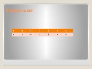 Четвёртый шаг х 2 4 1 5 0 6 у 0 0 3 3 8 8