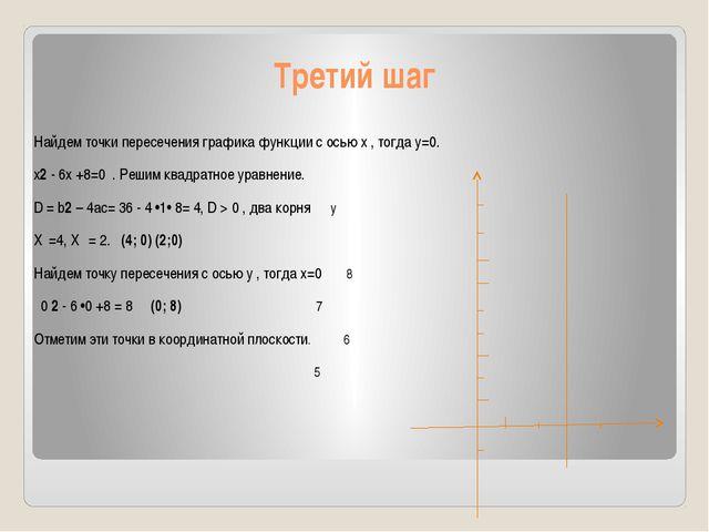 Третий шаг Найдем точки пересечения графика функции с осью х , тогда у=0. х2...