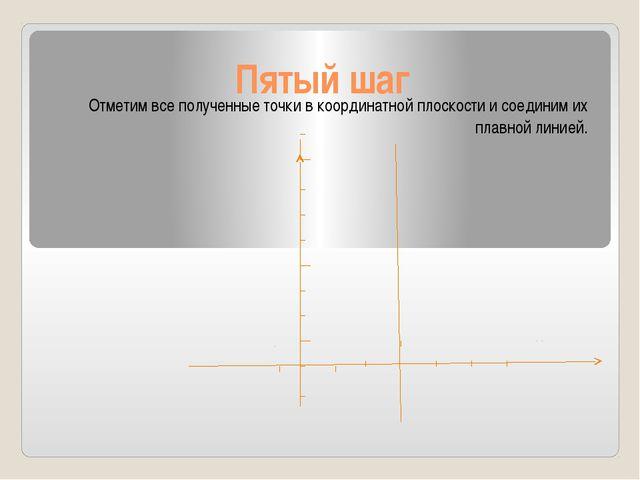 Пятый шаг Отметим все полученные точки в координатной плоскости и соединим их...