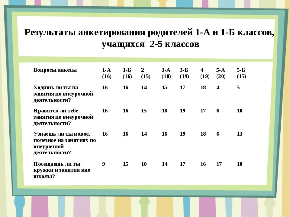 Результаты анкетирования родителей 1-А и 1-Б классов, учащихся 2-5 классов Во...