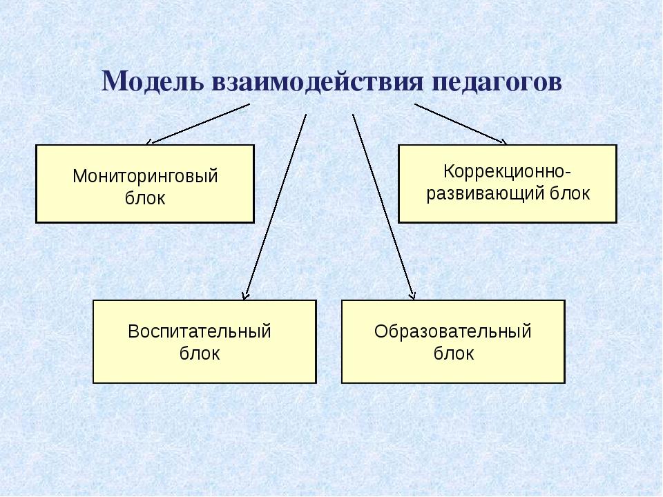 Модель взаимодействия педагогов Мониторинговый блок Коррекционно-развивающий...