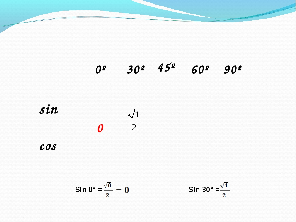 Sin 0° = Sin 30° = α  0º  30º 45º  60º  90º sin  0 cos