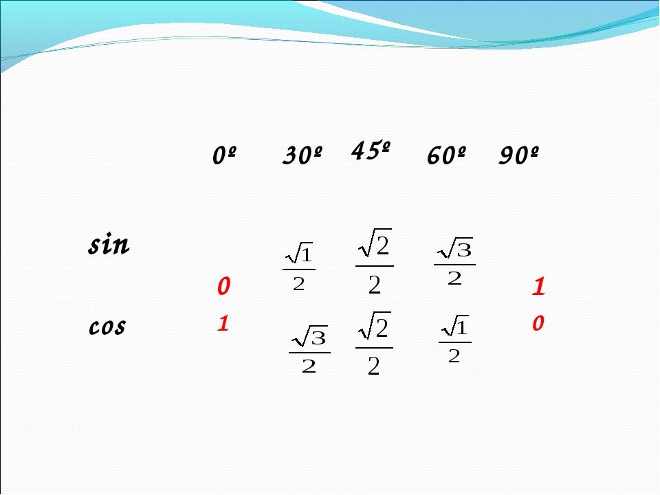 α  0º  30º 45º  60º  90º sin  0 1 cos 10