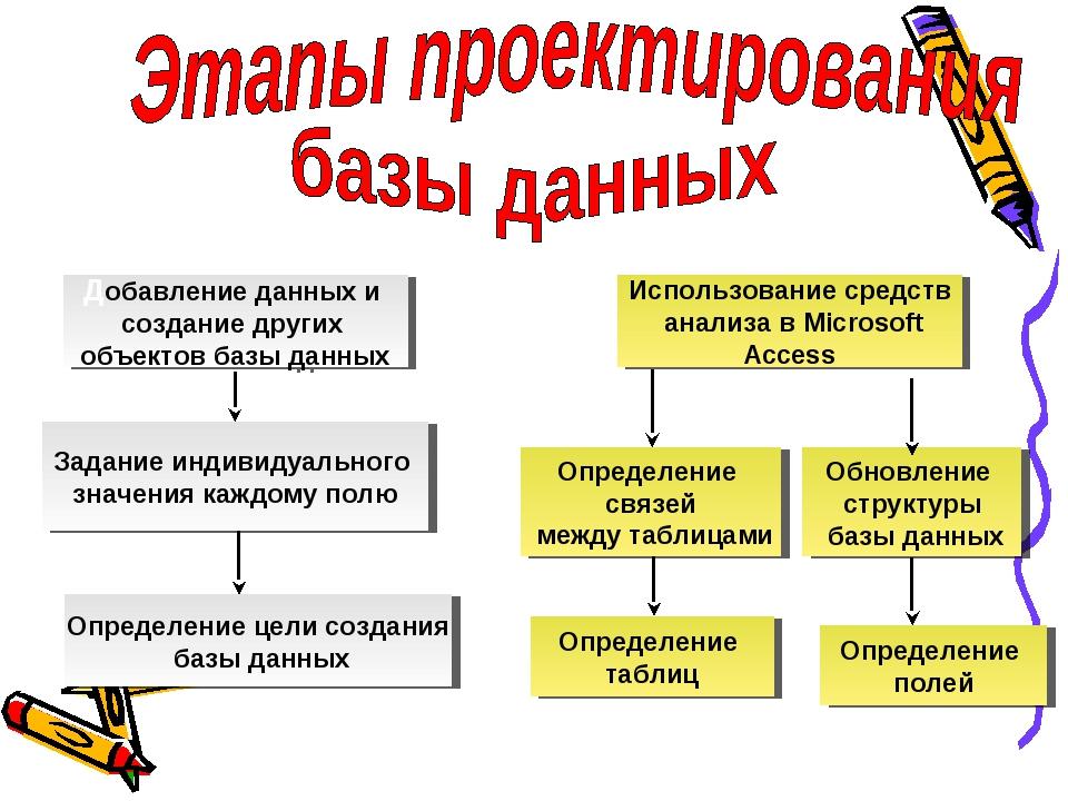 Определение цели создания базы данных Определение таблиц Определение полей За...
