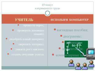 УЧИТЕЛЬ ИСПОЛЬЗУЯ КОМПЬЮТЕР провести опрос; проверить домашнее задание; разоб