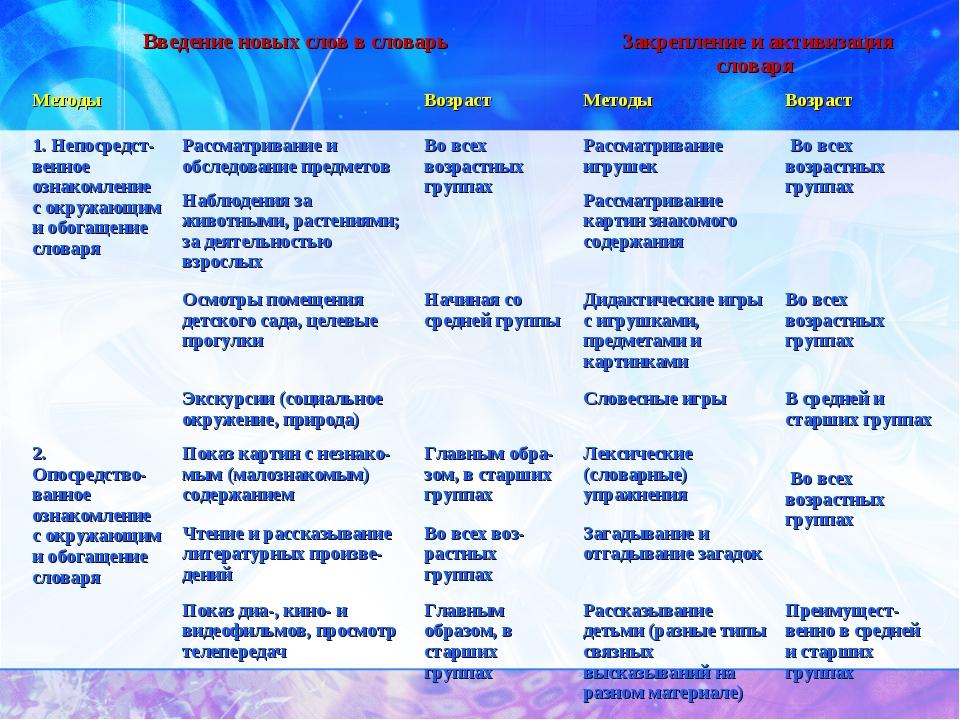 Введение новых слов в словарь Закрепление и активизация словаря  Методы Во...
