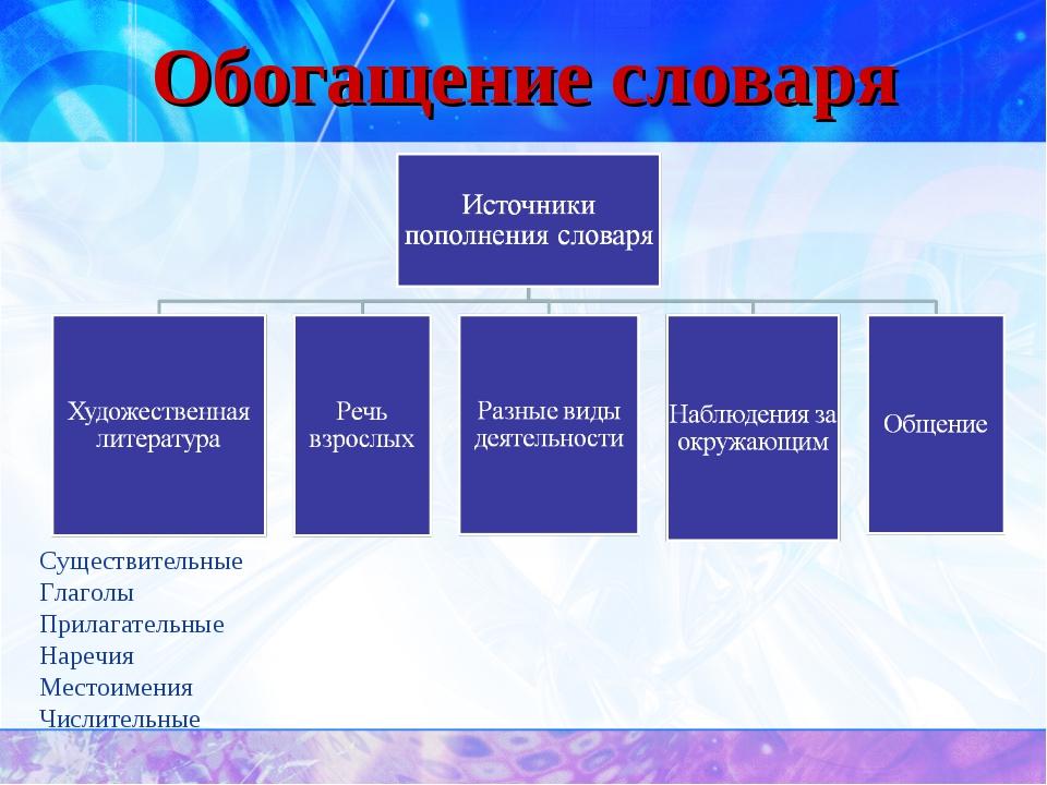 Обогащение словаря Существительные Глаголы Прилагательные Наречия Местоимения...