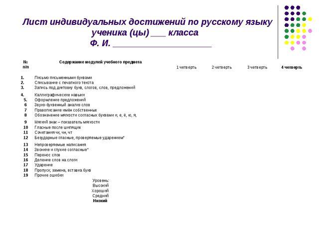 Лист индивидуальных достижений по русскому языку ученика (цы) ___ класса Ф....