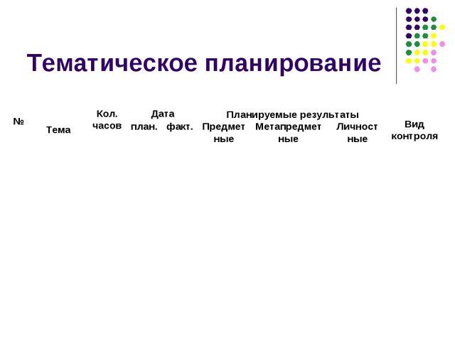 Тематическое планирование № ТемаКол. часовДатаПланируемые результатыВид...