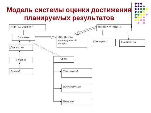 Модель системы оценки достижения планируемых результатов