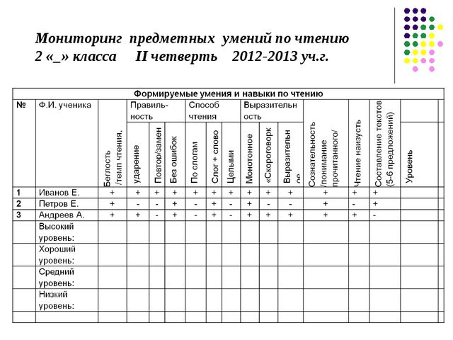 Мониторинг предметных умений по чтению 2 «_» класса II четверть 2012-2013 уч....