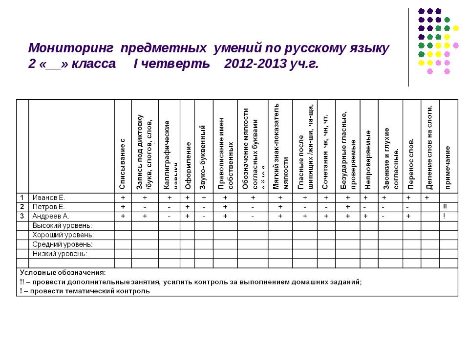 Мониторинг предметных умений по русскому языку 2 «__» класса I четверть 2012-...