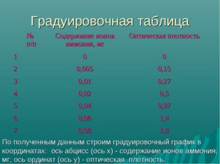 Градуировочная таблица По полученным данным строим градуировочный график в ко