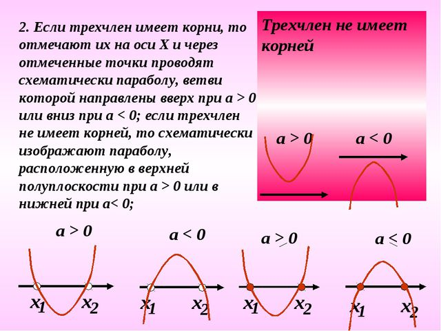 2. Если трехчлен имеет корни, то отмечают их на оси Х и через отмеченные точк...