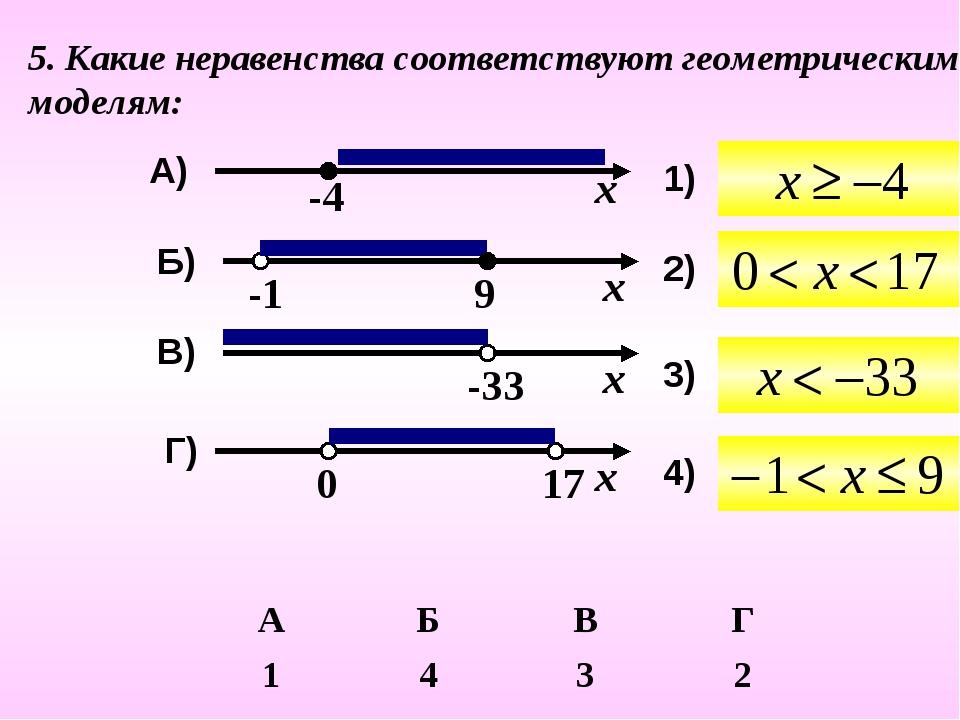 5. Какие неравенства соответствуют геометрическим моделям: В) Г) Б) А) 1) 2)...