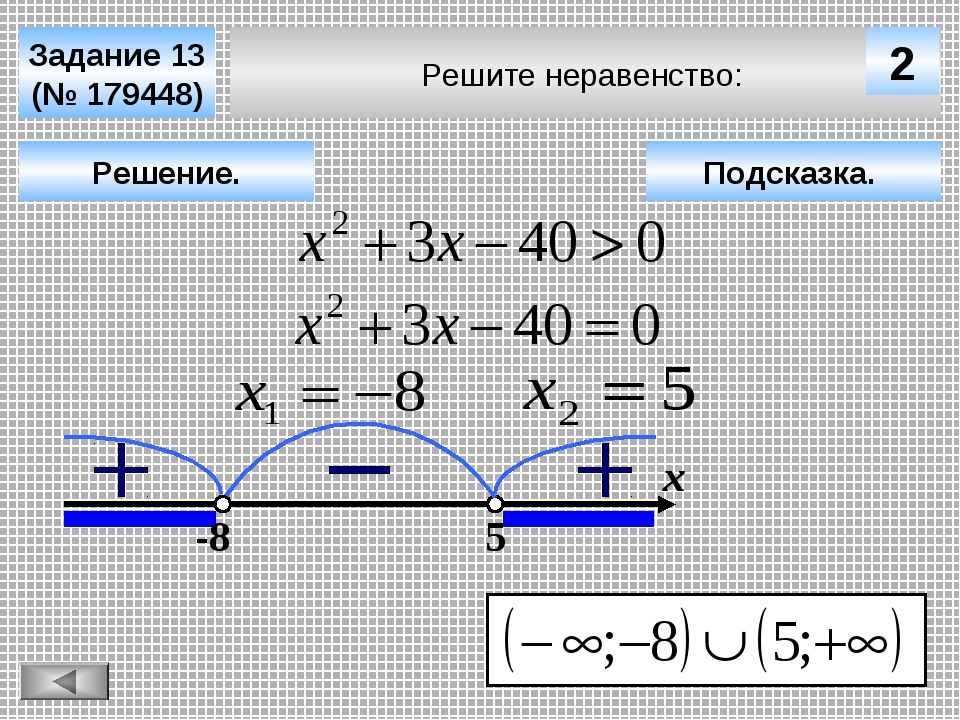 Решите неравенство: Задание 13 (№ 179448) Решение. х 2 -8 5 Подсказка.