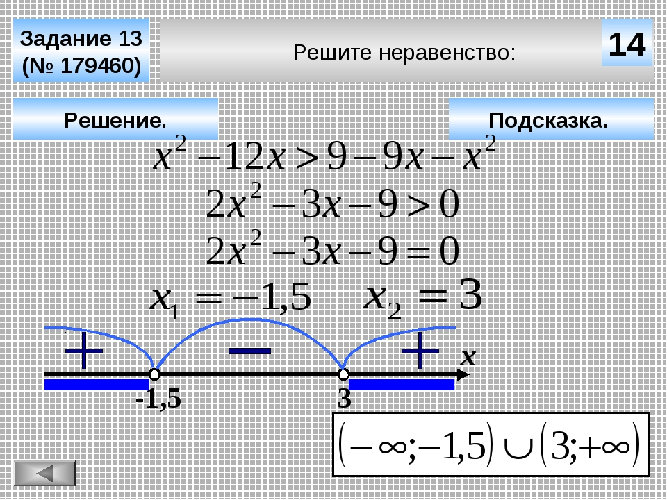 Решите неравенство: Задание 13 (№ 179460) Подсказка. Решение. х 14 -1,5 3