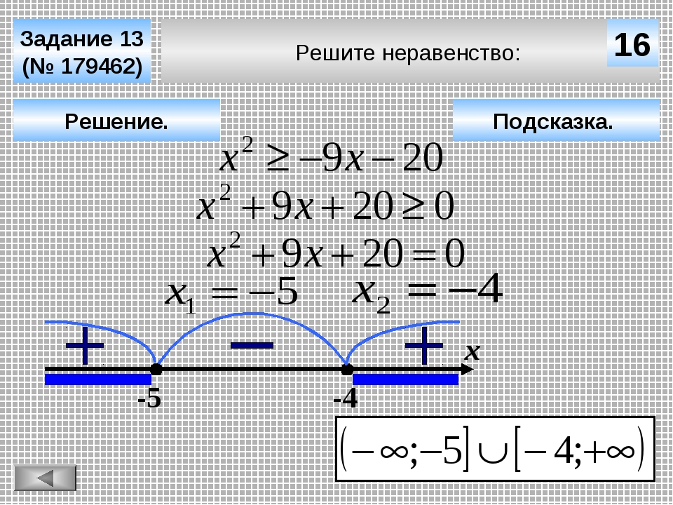 Решите неравенство: Задание 13 (№ 179462) Решение. х 16 -5 -4 Подсказка.