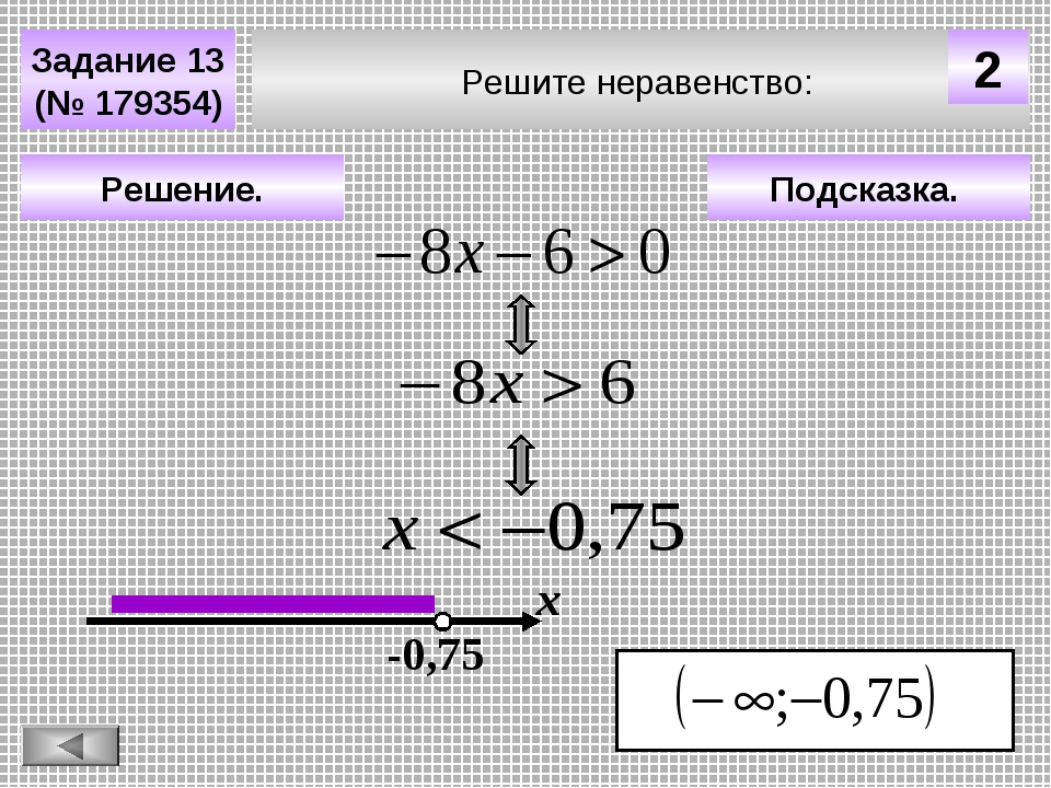 Подсказка. Решение. х -0,75 Решите неравенство: Задание 13 (№ 179354) 2