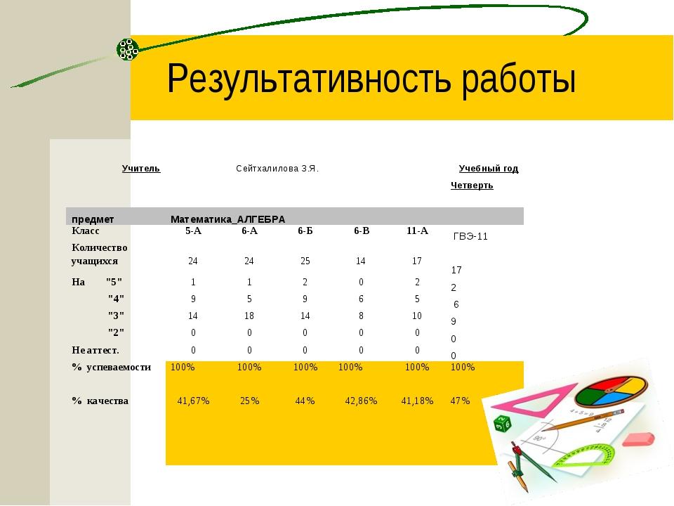 Результативность работы  УчительСейтхалилова З.Я.Учебный год...
