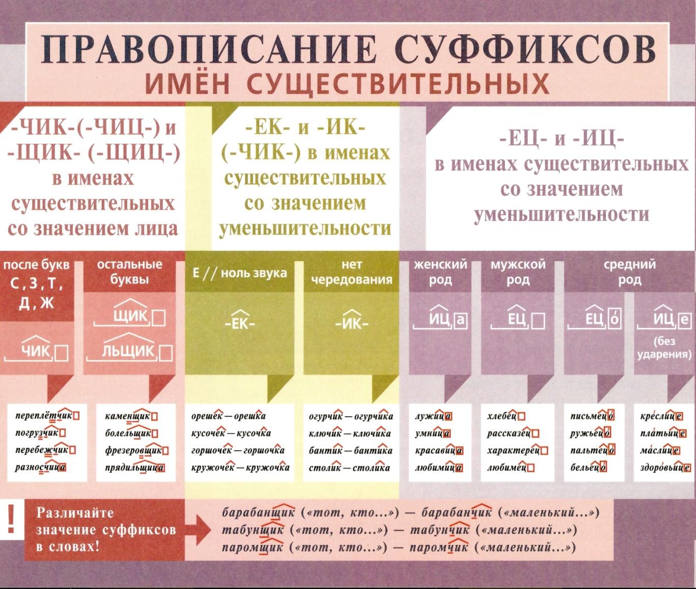 C:\Users\1\Desktop\методическая копилка\Таблицы по русскому языку\орфография\сканирование0005.jpg