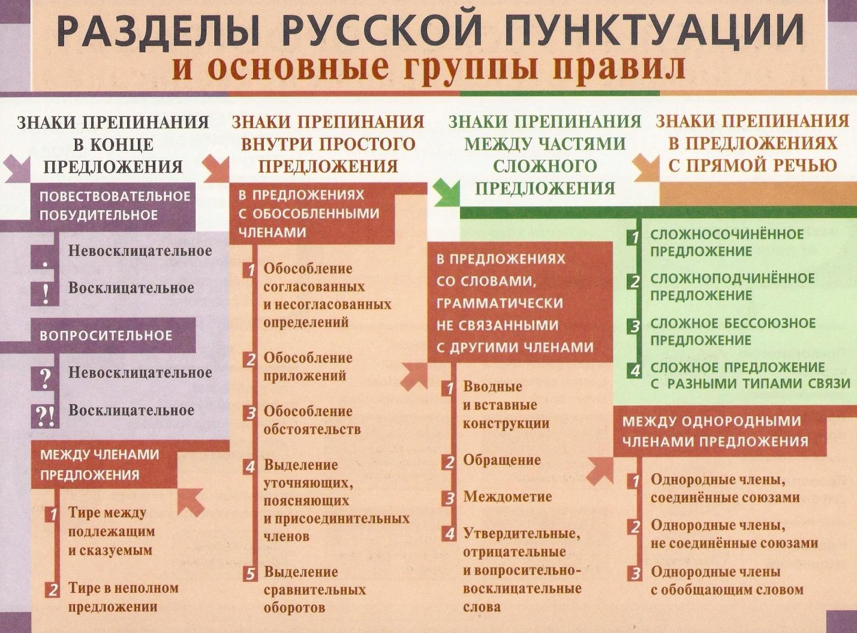 C:\Users\1\Desktop\методическая копилка\Таблицы по русскому языку\пунктуация\сканирование0018.jpg