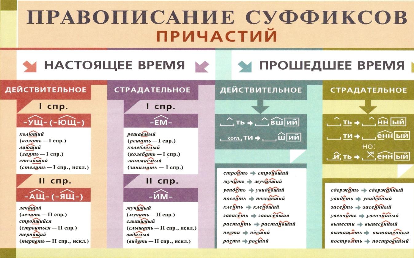 C:\Users\1\Desktop\методическая копилка\Таблицы по русскому языку\орфография\сканирование0009.jpg