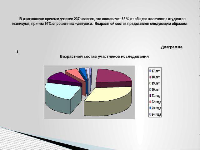 В диагностике приняли участие 237 человек, что составляет 68 % от общего ко...