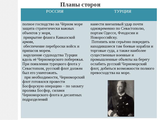 Планы сторон РОССИЯ ТУРЦИЯ полное господство на Чёрном море защита стратегиче...