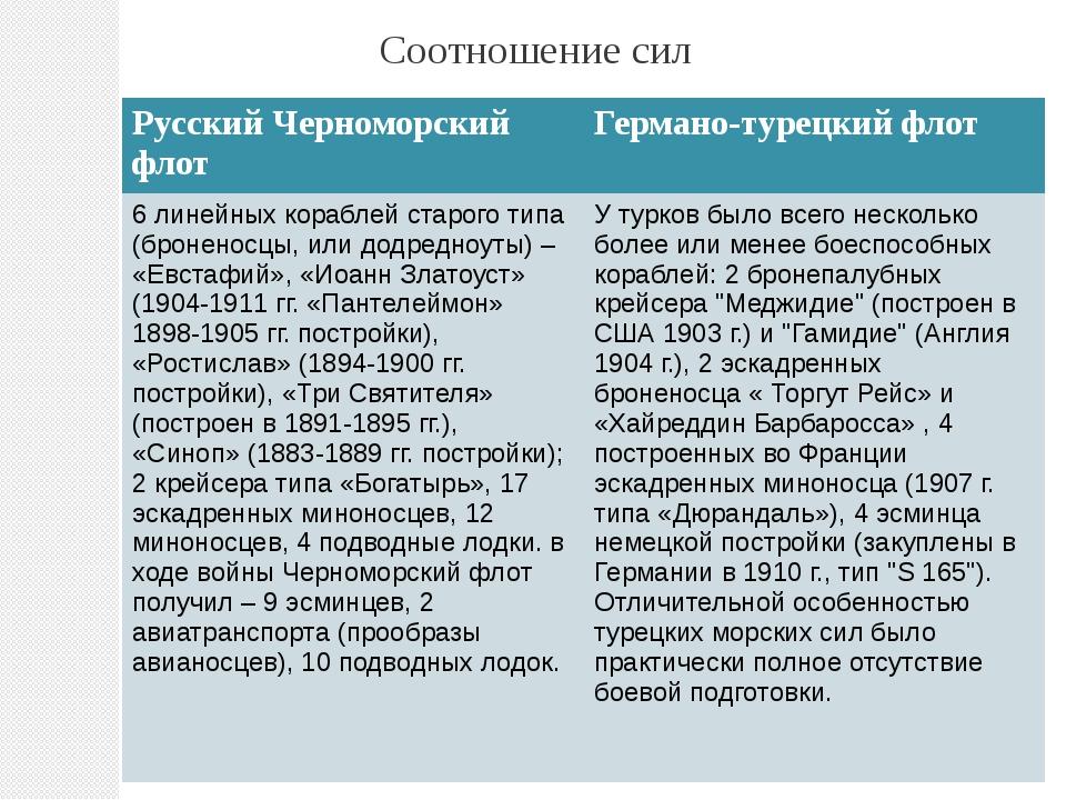 Соотношение сил Русский Черноморский флот Германо-турецкий флот 6 линейных ко...