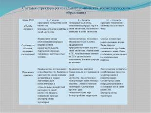 Состав и структура регионального компонентагеоэкологического образования Бл
