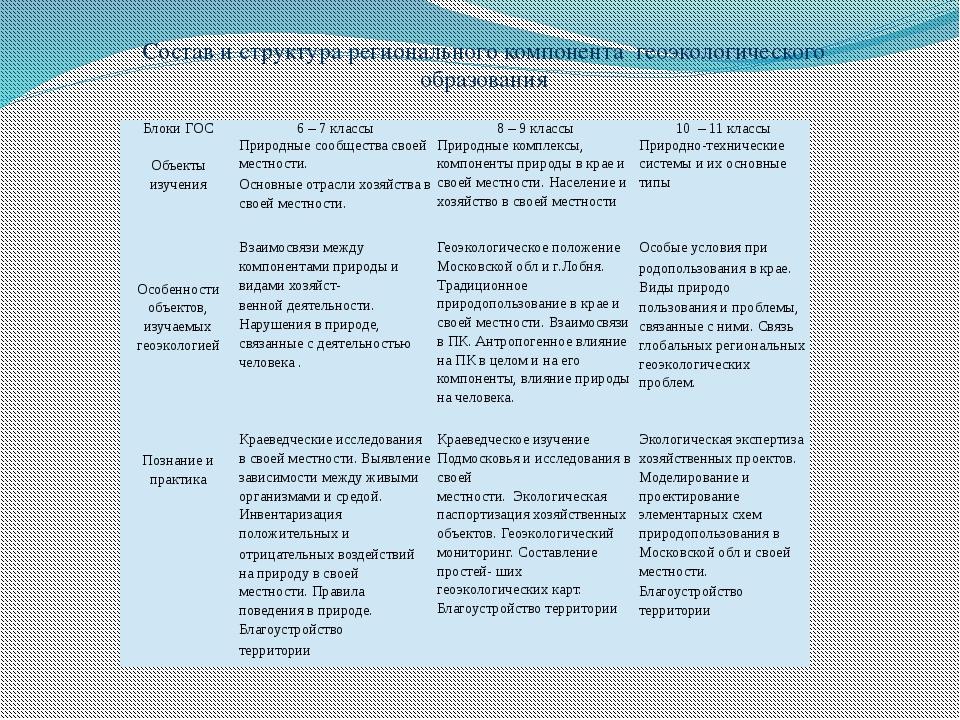 Состав и структура регионального компонентагеоэкологического образования Бл...