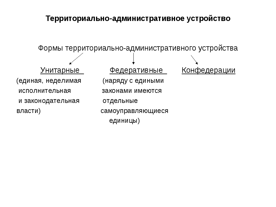Территориально-административное устройство Формы территориально-административ...