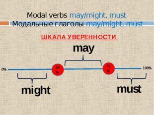 Modal verbs may/might, must Модальные глаголы may/might, must ШКАЛА УВЕРЕННОС