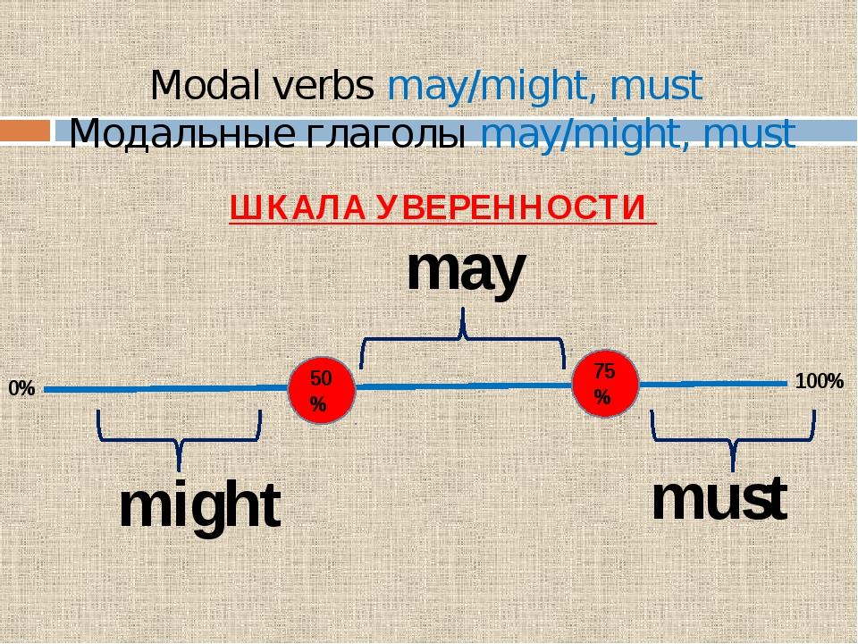 Modal verbs may/might, must Модальные глаголы may/might, must ШКАЛА УВЕРЕННОС...