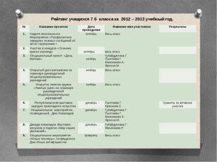 . Рейтинг учащихся 7 б класса за 2012 – 2013 учебный год. № Название проектов