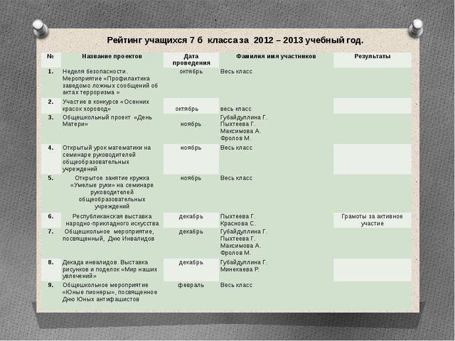 . Рейтинг учащихся 7 б класса за 2012 – 2013 учебный год. № Название проектов...