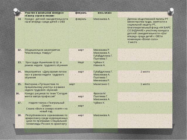 10. Участие в школьном конкурсе «Смотр строя и песни» февраль  весь класс ...