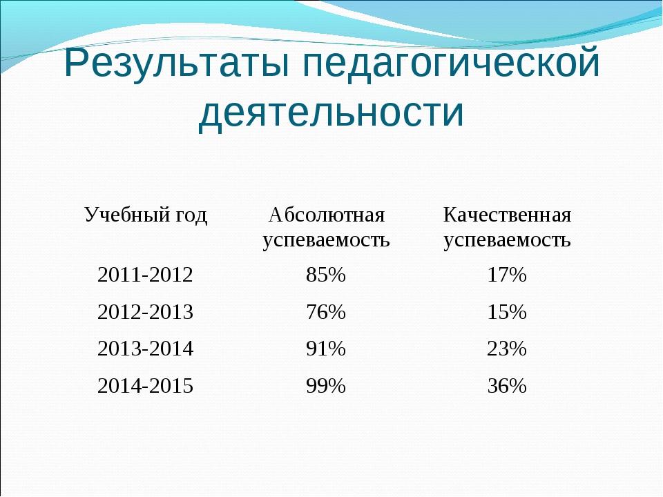 Результаты педагогической деятельности Учебный годАбсолютная успеваемостьКа...