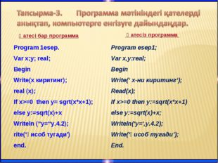 Қатесі бар программа Program 1esep. Var x;y; real; Begin Write(x киритинг); r