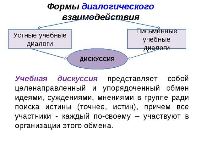 Формы диалогического взаимодействия Устные учебные диалоги Письменные учебные...
