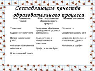 Составляющие качества образовательного процесса * Качество основных условийК