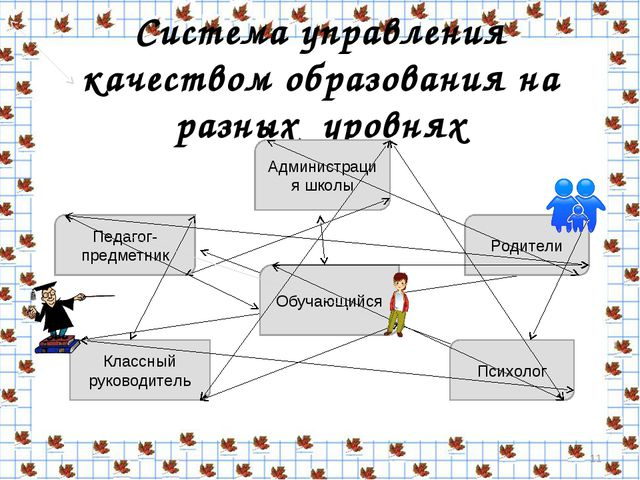 Система управления качеством образования на разных уровнях * Администрация шк...