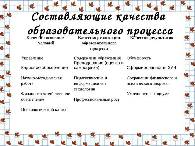 Составляющие качества образовательного процесса * Качество основных условийК...