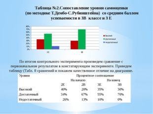 Таблица №2.Сопоставление уровня самооценки (по методике Т.Дембо-С.Рубинштейна