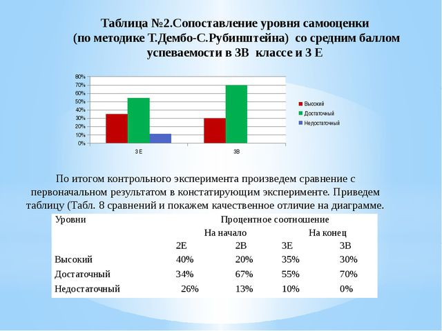 Таблица №2.Сопоставление уровня самооценки (по методике Т.Дембо-С.Рубинштейна...