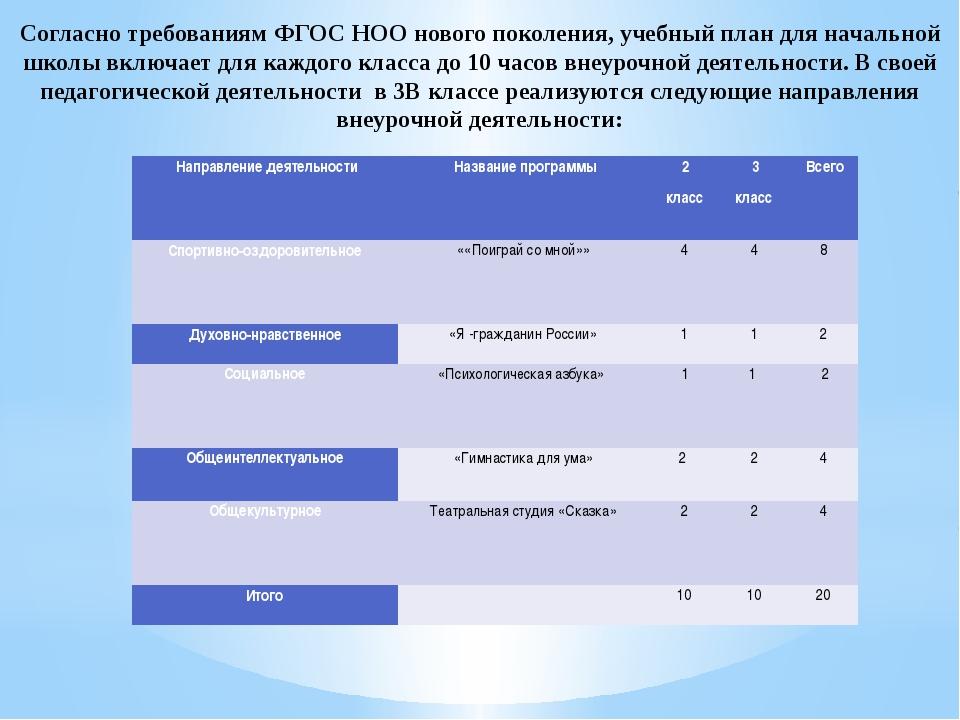 Согласно требованиям ФГОС НОО нового поколения, учебный план для начальной ш...